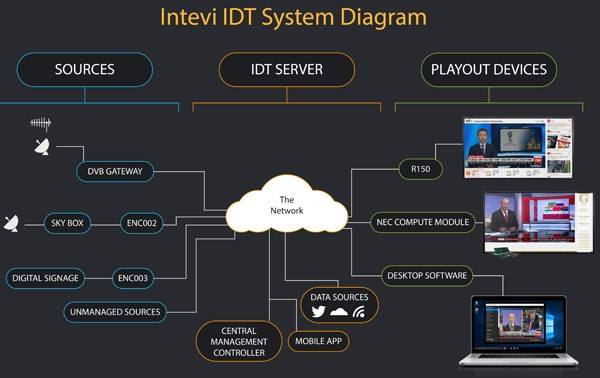 Intevi combines IPTV with digital signage to create a