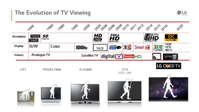 LG: Taking OLED Consumer TV to the Next Level   Midwich